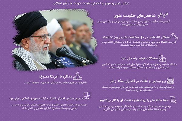 اهم بیانات رهبر انقلاب در دیدار رئیسجمهور و اعضای هیئت دولت