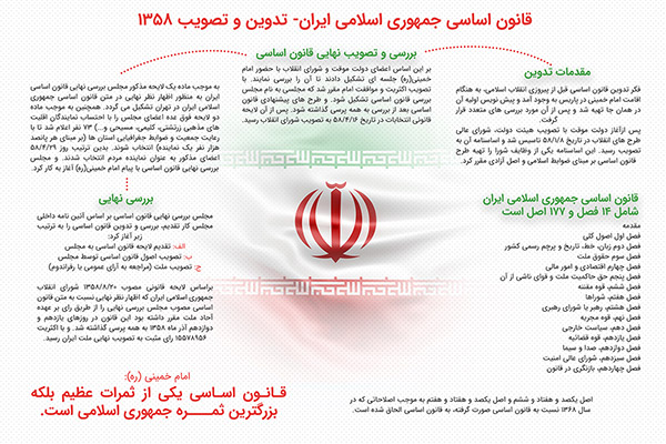 از تدوین تا تصویب قانون اساسی جمهوری اسلامی ایران