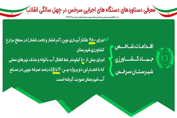اینفوگرافی؛ اقدامات شاخص «جهاد کشاورزی» سرخس پس از انقلاب اسلامی